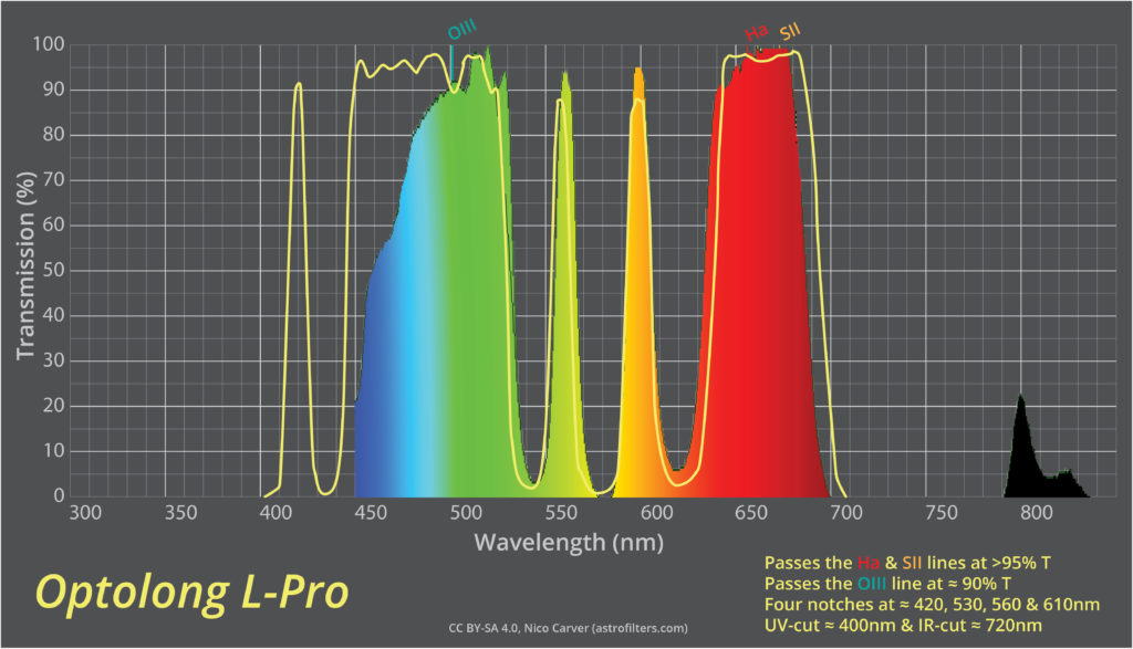 Optolong L-Pro Spectral Transmission Chart