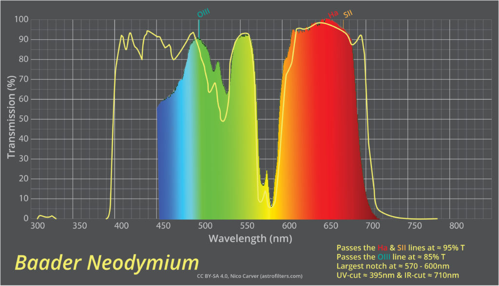 Spectral Transmission Chart